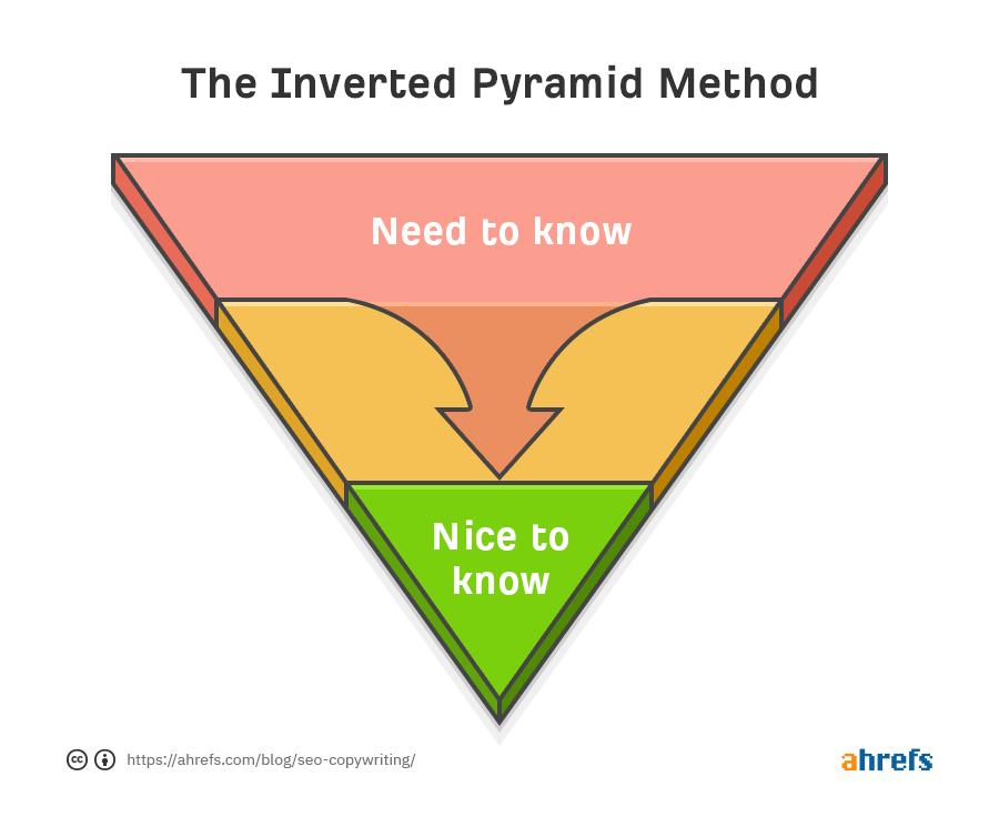 atvirkštinė piramidė