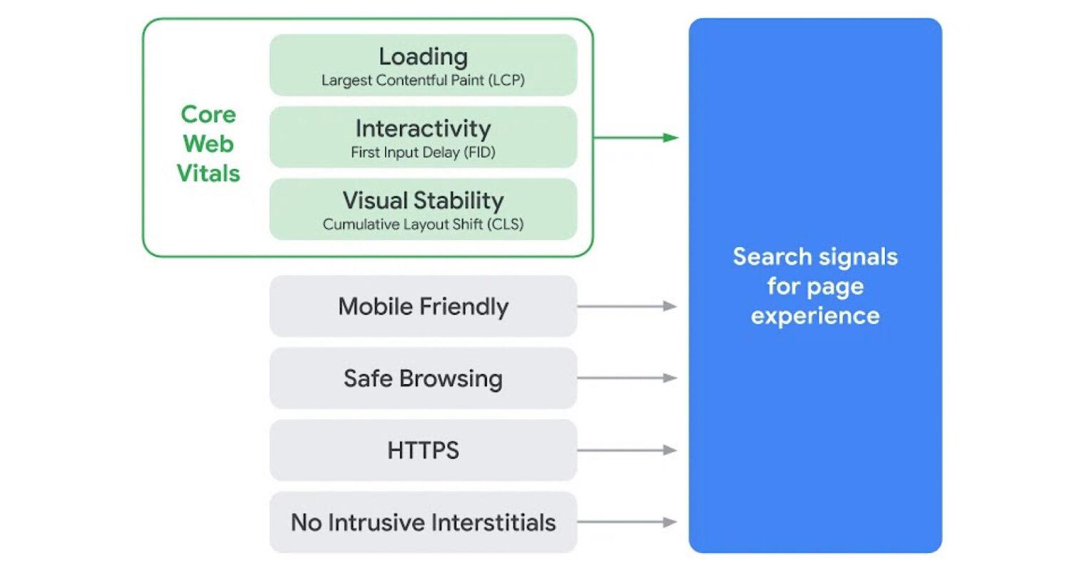 Google: Core Web Vitals nuo 2021 metų Gegužės mėnesio bus įtraulti į tinklapių reitingavimo kriterijus